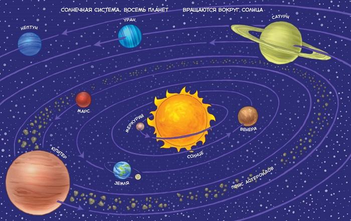 Создай свою солнечную систему